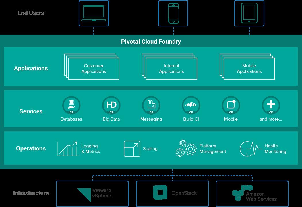 Pivotal Cloud Foundry ist  ein wichtiger Bestandteil der neuen Big Data Suite. (Bild)