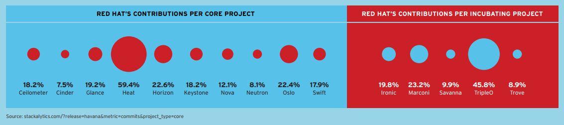 Red Hats Beteiligungen an verschiedenen OpenStack-Projekten. (Bild: Red Hat)