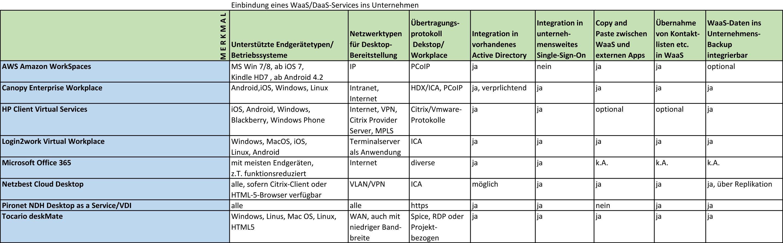WaaS_DaaS-Einbindung. (Grafik: A. Rüdiger/silicon.de)