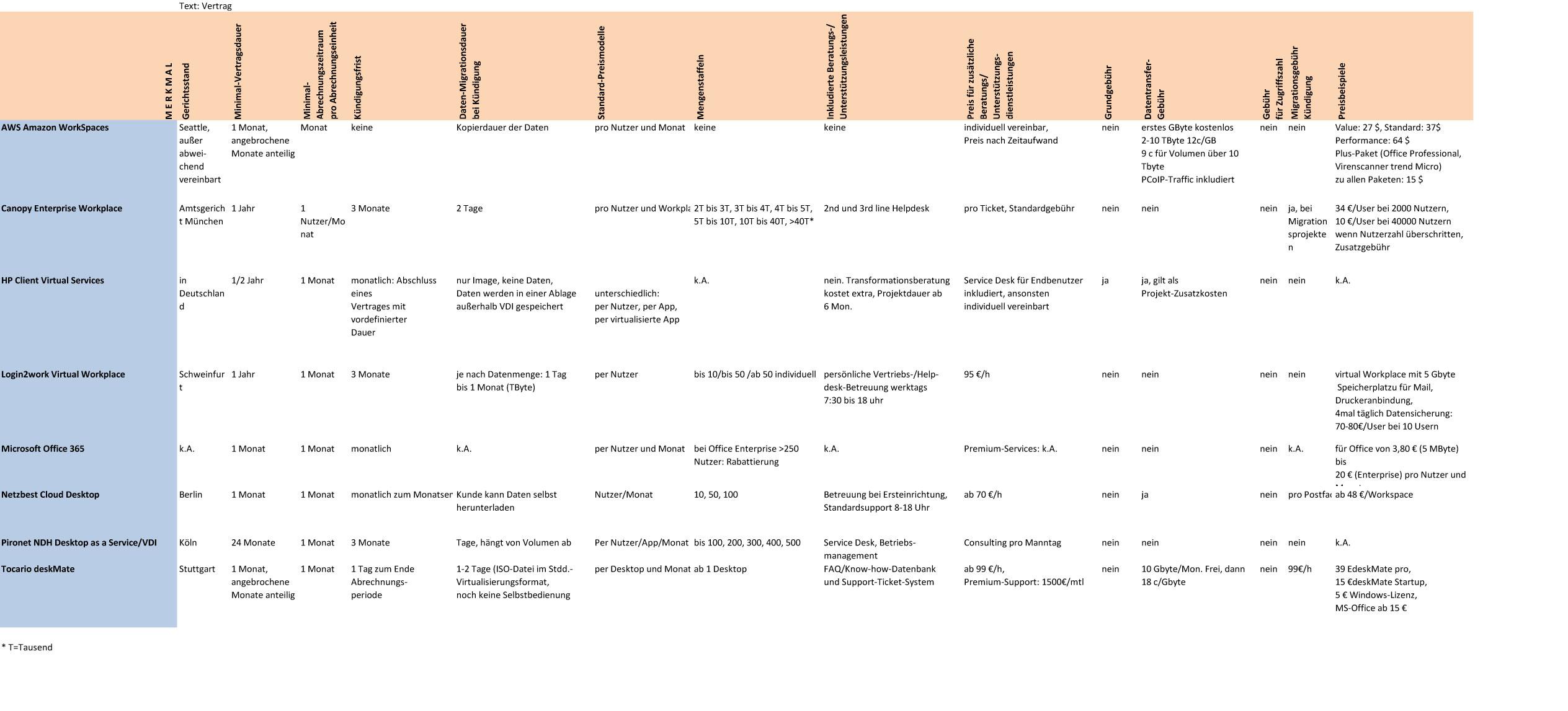 WaaS/DaaS Übersicht über Vertrags-Eckpunkte verschiedener Anbieter. (Grafik: silicon.de/A. Rüdiger)