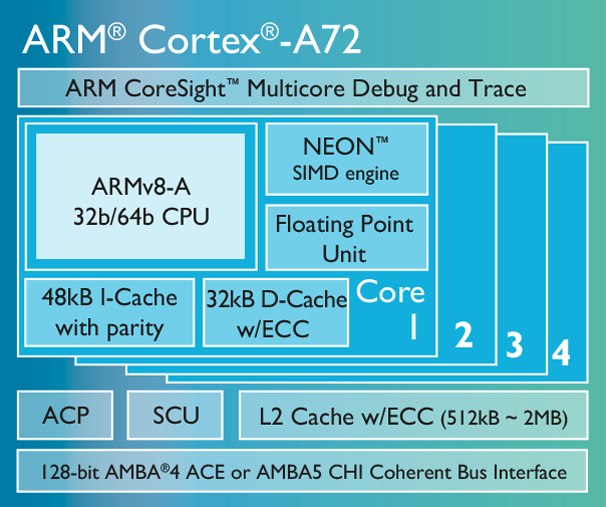 ARMs 64-Bit-Prozessor Cortex-A72 basiert auf der neuen Architektur ARMv8-A. (Bild: ARM)