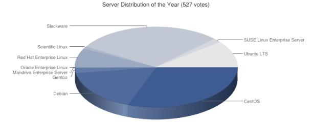 beliebtester_Linux_Server