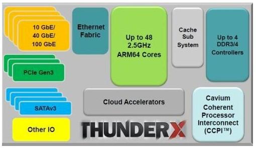 Die SoC-Architektur des ThunderX von Cavium. (Bild: Cavium)