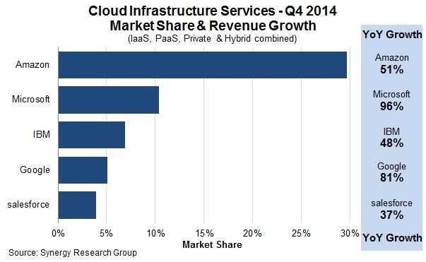 Cloudmarkt im vierten Quartal 2014 (Diagramm: Synergy Research Group)
