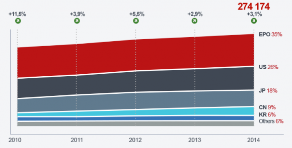 Seit Jahren steigt die Zahl der angemeldeten Patente. (Bild: EPO)