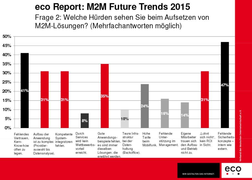 """Fehlendes Vertrauen der Wirtschaft und fehlende Sicherheitskonzepte sind für die für den """"M2M – Future Trends 2015″-Report befragten Experten die größten Hürden für M2M-Projekte. (Grafik: eco)"""
