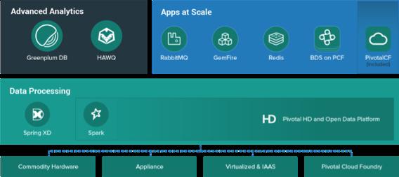 Die Bestandteile der neuen Big Data Suite von Pivotal. (Bild: Pivotal)