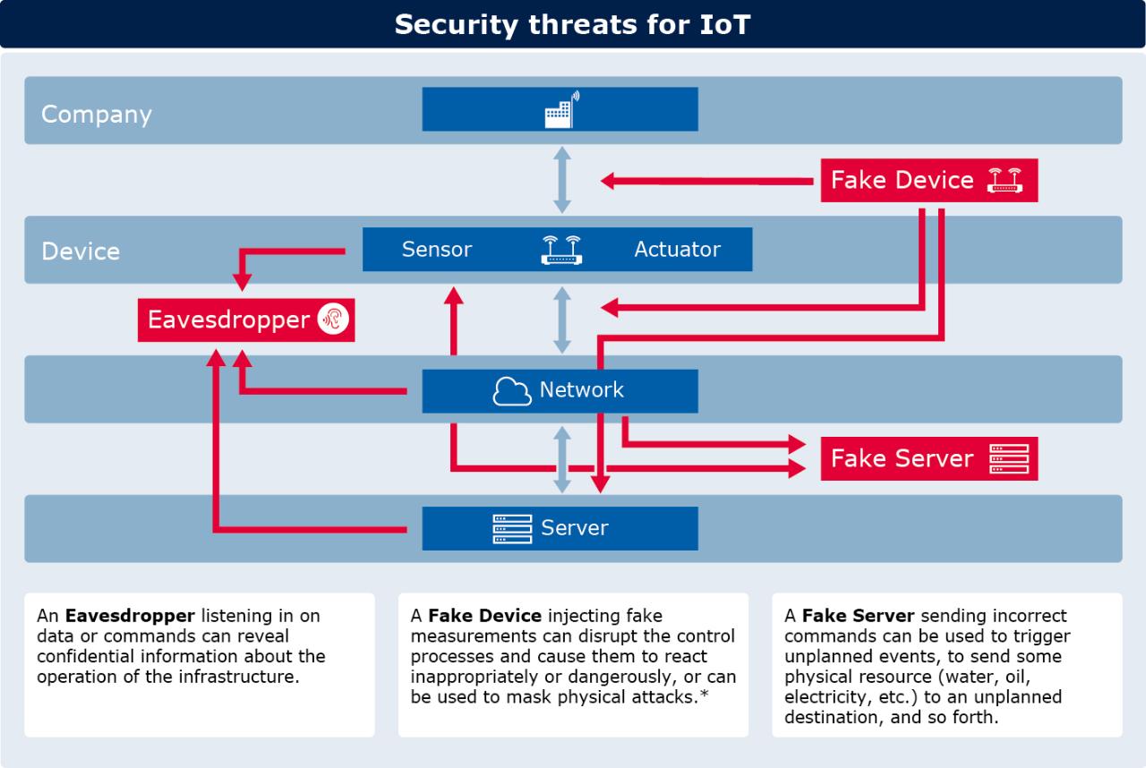 Mögliche Angriffspunkte in einer IoT-Architektur. (Bild: Infineon)