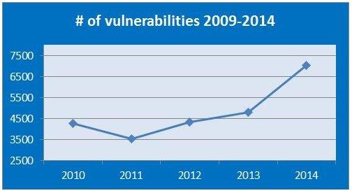 Die Zahl der Schwachstellen steigt seit einige Jahren. (Quelle: GFI)