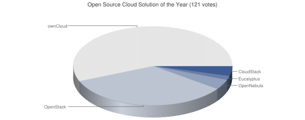 open-Source-Cloud