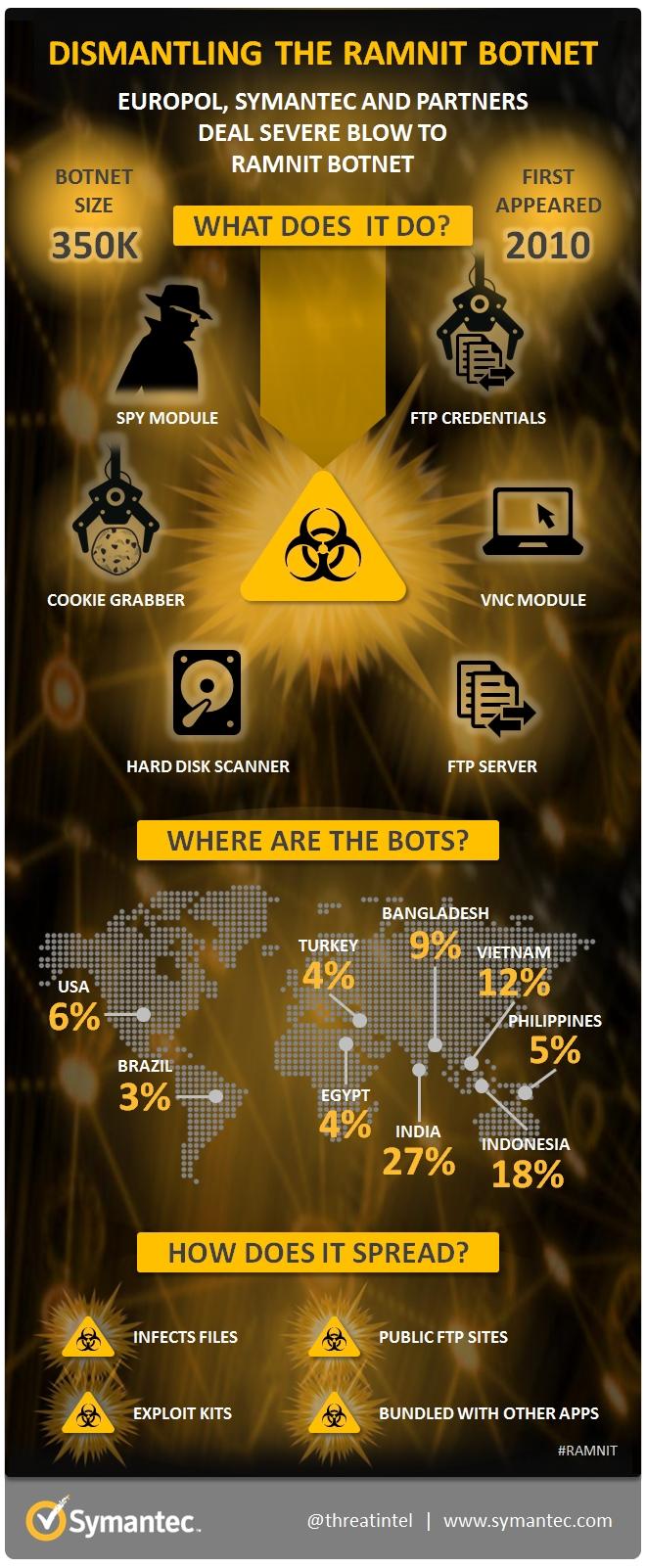 Infografik zum Botnetz Ramnit (Grafik: Symantec)