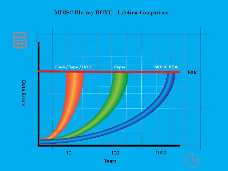 Die Lebensdauer einer M-Disc im Vergleich zu anderen Archivierungsmedien (Bild: Verbatim)