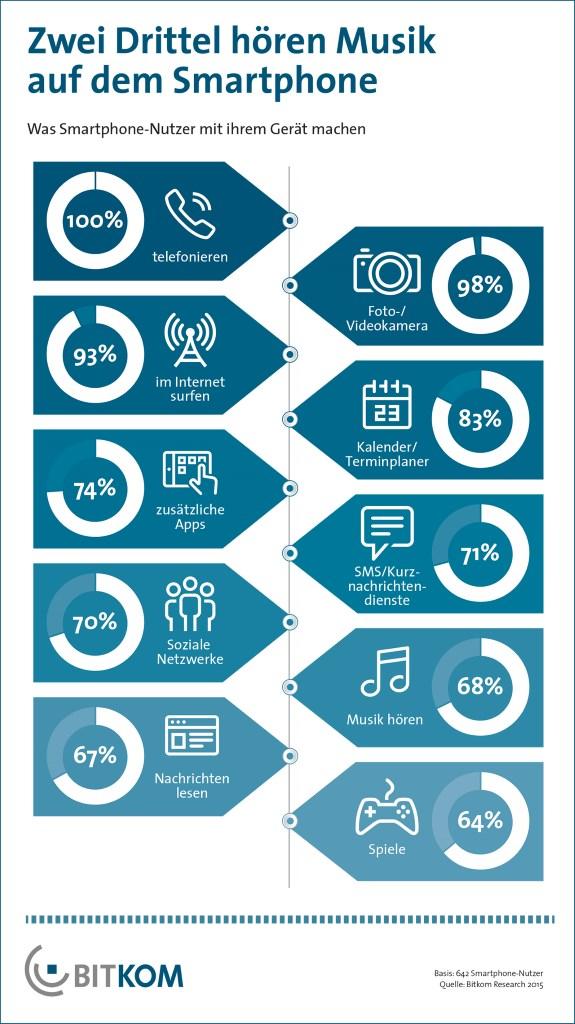 Smartphone-Nutzung in Deutschland (Grafik: Bitkom)