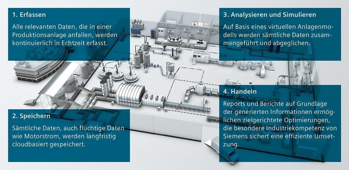 Siemens Data Plant Services. (Bild: Siemens)