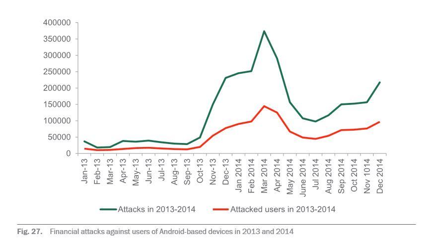 Finanzielle Cyberattacken auf Android-Nutzer haben sich 2014 verdreifacht (Grafik: Kaspersky Lab).