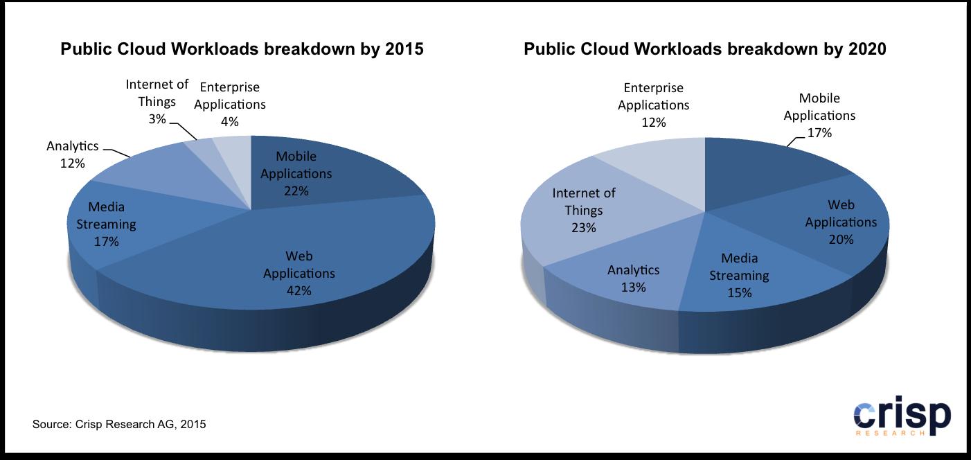 Internet der Dinge und die Public Cloud. (Bild: Crisp Research)