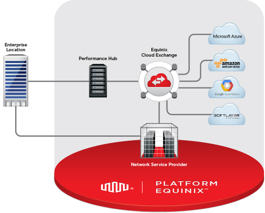 Die Equinix Cloud Exchange (Bild: Equinix)