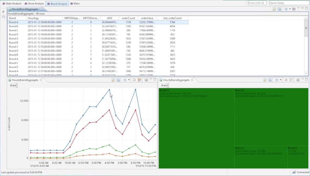 Live Datamart 2.0 von Tibco ermöglicht Echtzeitqueries in gestreamten Daten. (Bild: Tibco)