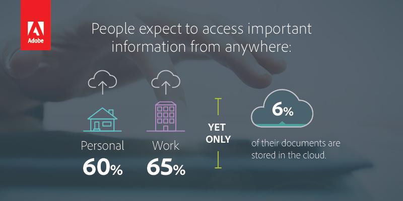 Verfügbarkeit von Informationen versus Cloud-Nutzung (Bild: Adobe)