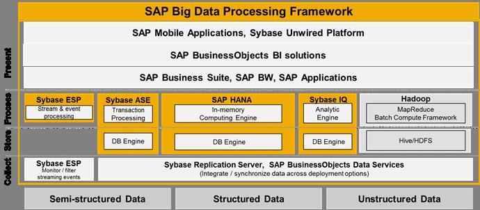 HANA und Sybase IQ eine der drei zentralen Datenbank-Angebote von SAP. (Bild: SAP)