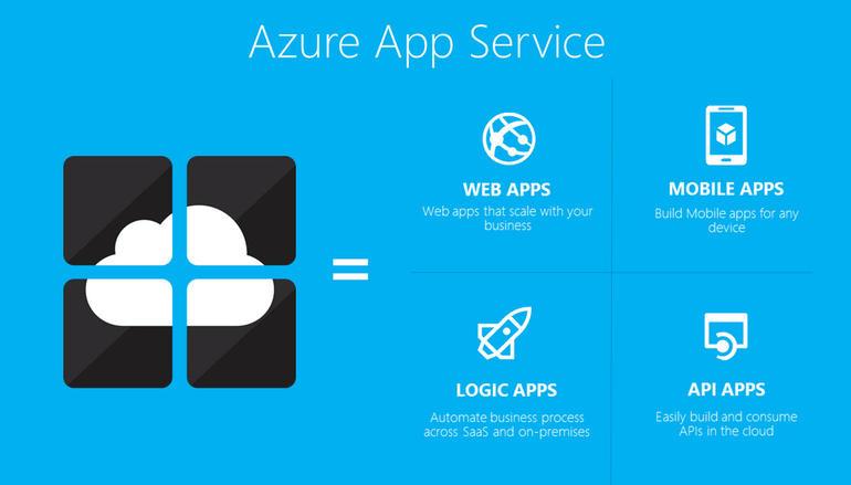 Azure App Service (Bild: Microsoft)