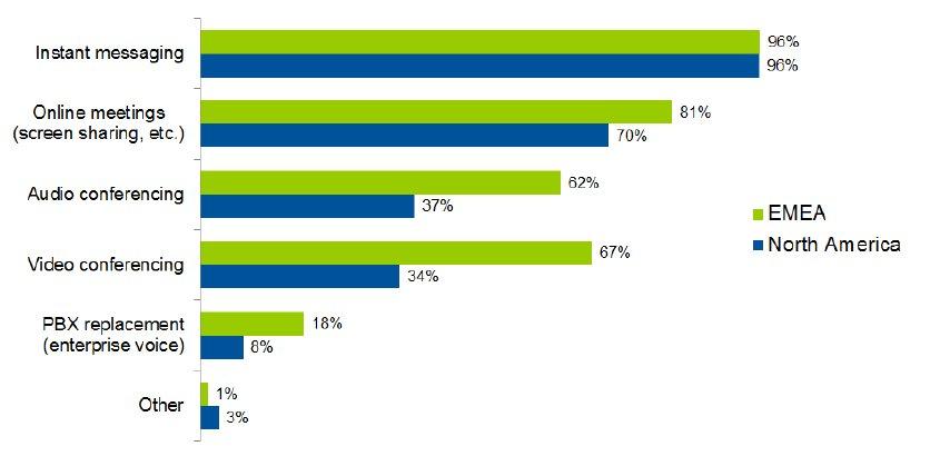 EMEA-Anwender konferieren online öfter als Office-365-Anwender aus den USA. (Bild: Gartner)