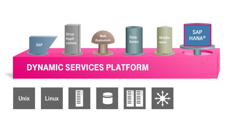 Im Rahme der Dynamic Serices bietet T-Systems eine Private Cloud Lösung für Unternehmen. (Bild: Telekom)