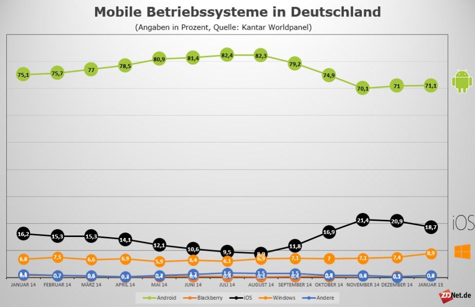 Kantar Worldpanel: Anteil mobiler Betriebssysteme in Deutschland (Bild: ZDNet.de)