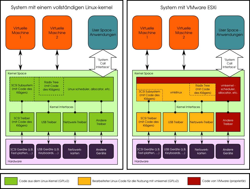 Ein Vergleich der Software Freedom Conservancy zwischen einem Linux-System und der proprietären VMware-Lösung ESXi. (Bild: SF Conservancy)