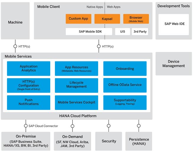 Der architektonische Aufbau der HANA Cloud Platform Mobile Services. (Bild: SAP)
