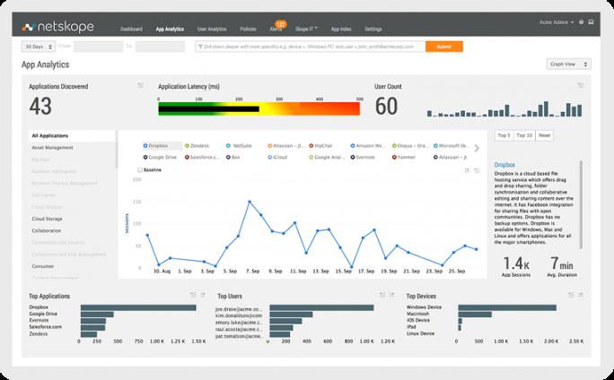 Netscope zeigt die Cloud-Nutzung von Mitarbeitern. (Bild: Netskope)