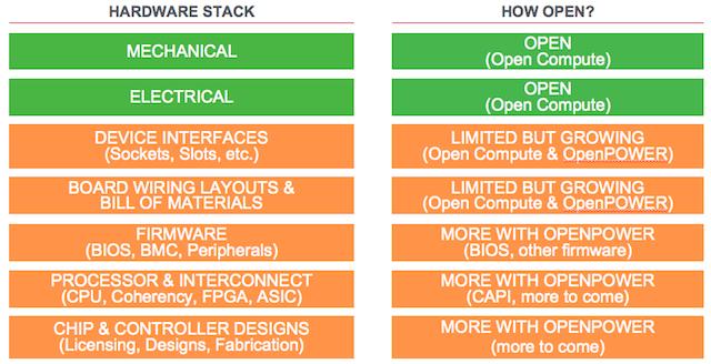 Der gesamte Mainboard-Stack liefert offene Architekturen für OpenStack. (Bild: Rackspace)