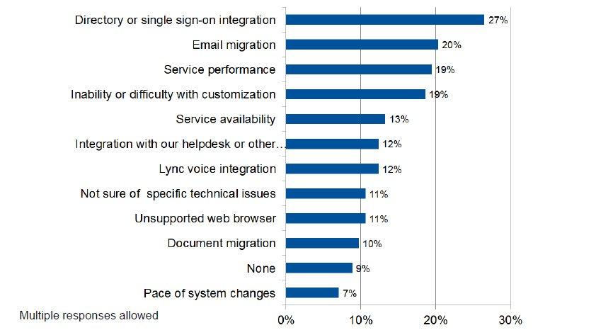 Komplizierte Directory-Integration, die E-Mail-Migration, Leistung, kundenspezifische Anpassung und Verfügbarkeit sind die Top-5-Problemzonen bei der Office-365-Nutzung. (Bild: Gartner)