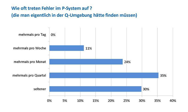 Fehlerhäufigkeit im Produktivsystem, (Grafik: IT-Onlinemagazin)