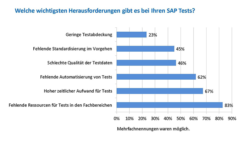 Zentrale Herausforderungen bei SAP-Tests. (Grafik: IT-Onlinemagazin)