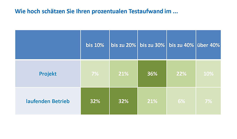 Geschätzter prozentualer Testaufwand im Rahmen eines Projektes sowie im laufenden Betrieb. (Grafik: IT-Onlinemagazin)