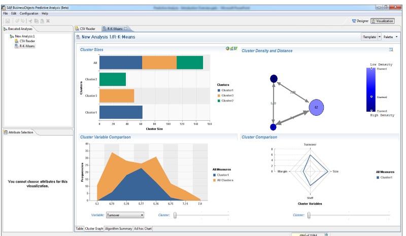 SAP Predictive Analytics 2.0. (Bild: SAP)