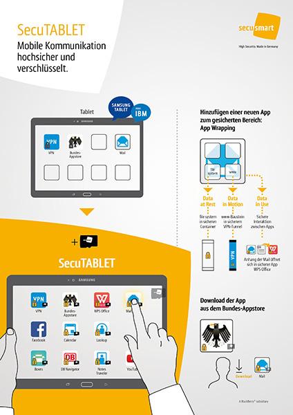 Das SecuTablet von Secusmart basiert auf Samsungs Galaxy Tab S 10.5 (Bild: Secusmart).