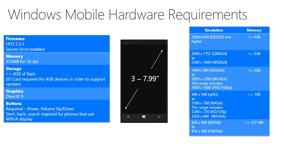 Anforderung für Windows 10 Mobil (Bild: Microsoft)