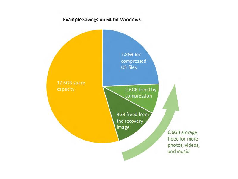 Windows 10 benötigt laut Microsoft bis zu 6,6 GByte weniger Speicher (Bild: Microsoft)