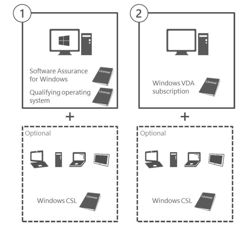 Windows-Clients ohne Software Assurance brauchen CSLs (Companion Subscription Licenses). (Bild: Microsoft)