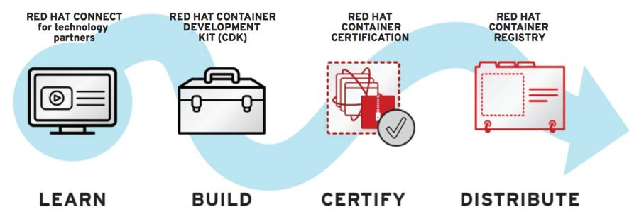 So sieht Red Hat das neue Ökosystem bei Containern. (Bild: Red Hat)