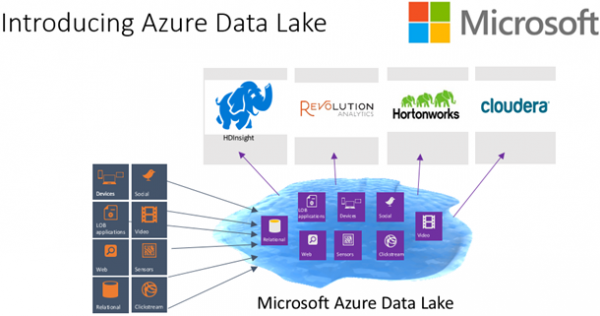 Azure-Data-Lake-600x316