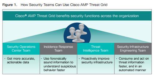 Cisco stellt AMP Thread Grid vor. (Bild: Cisco)