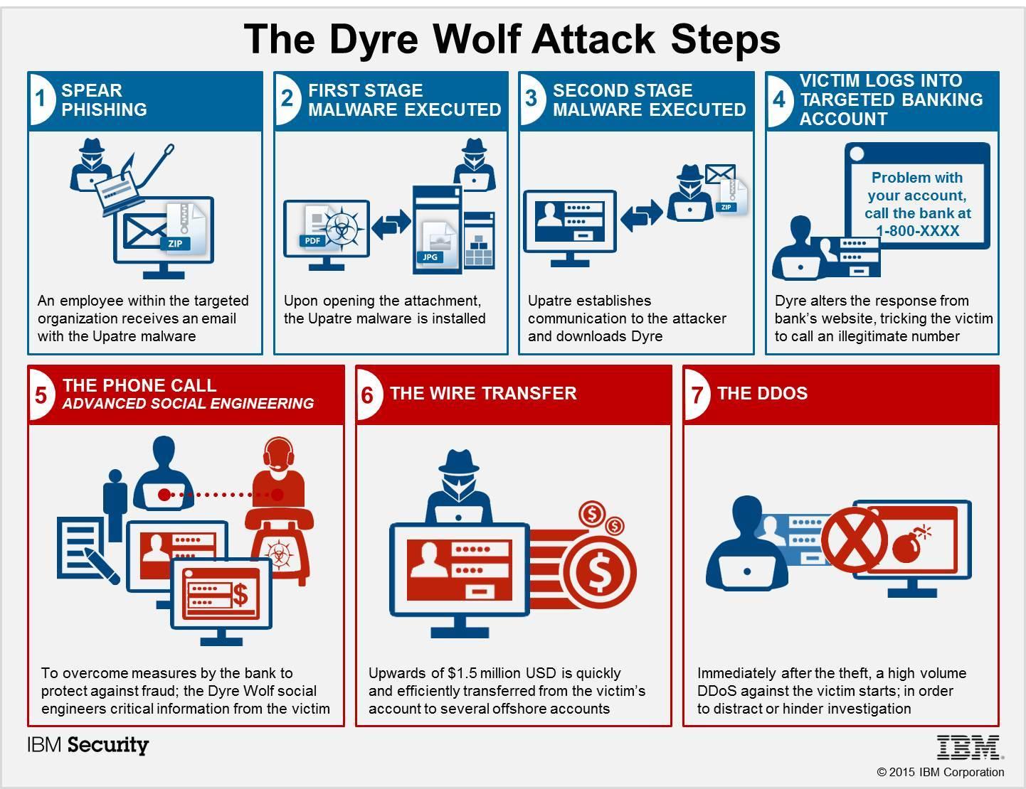 DyerWolfAttackSteps. (Bild: IBM)
