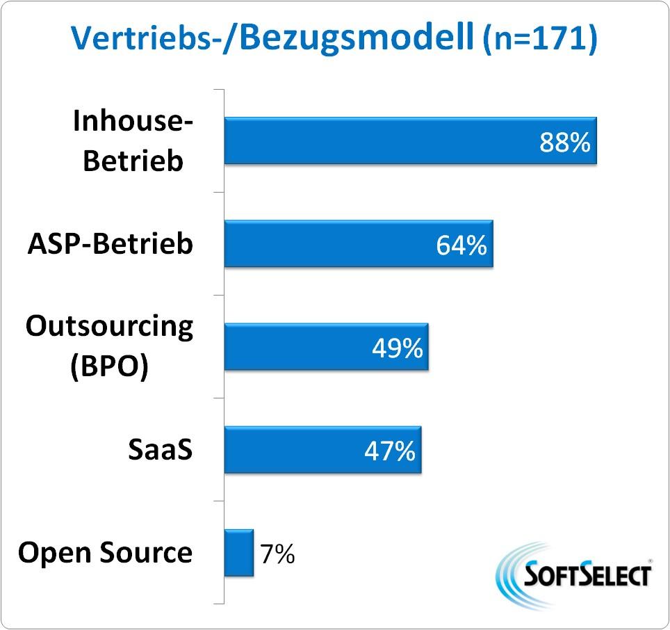 ERP bildet im großen Cloud-Trend nach wie vor die große Ausnahme. (Bild: SoftSelect)
