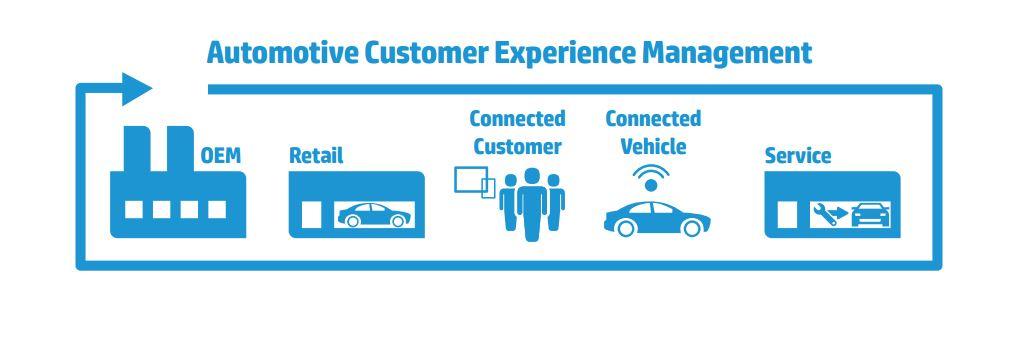 HPs Vision eines Automotive Customer Experience Managements. (Bild: HP)