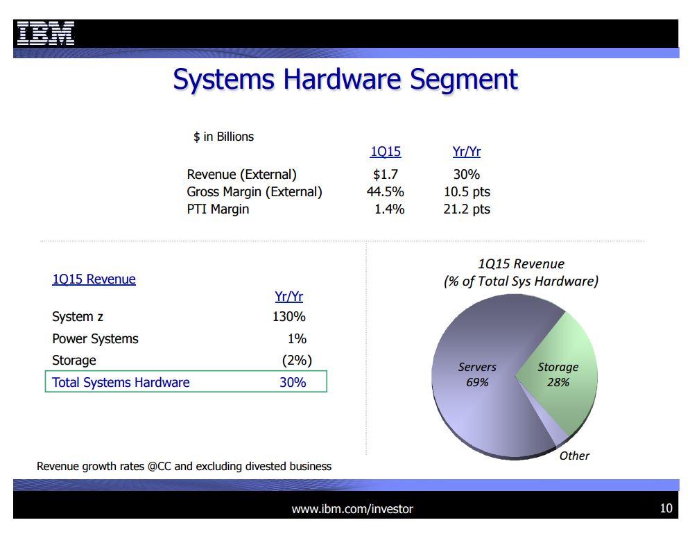 IBMs Hardware-Umsätze. (Bild: IBM)