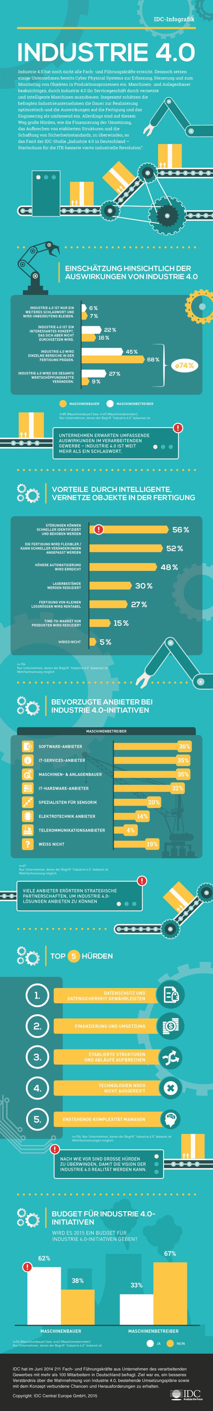 IDC_Infografik_Industrie_4.0-DE_2015
