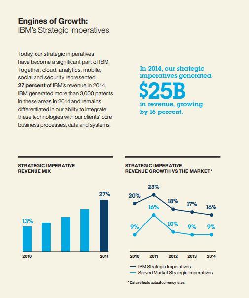 IBM meldet 16 Prozent Umsatzwachstum bei neuen Technologien. (Bild: IBM)